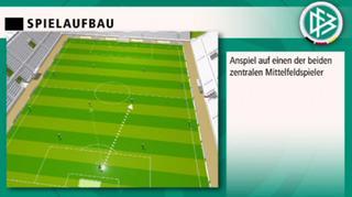 DFB-Spielkonzept: Spielaufbau