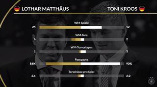 Der Spielervergleich: Matthäus und Kroos