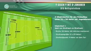 Wettspielreform: D-Junioren spielen 9 gegen 9!
