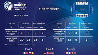 Deutscher Fanblock: EM-Tickets ab 3 Euro