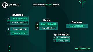 Team Megabit gewinnt DFB-Charityturnier